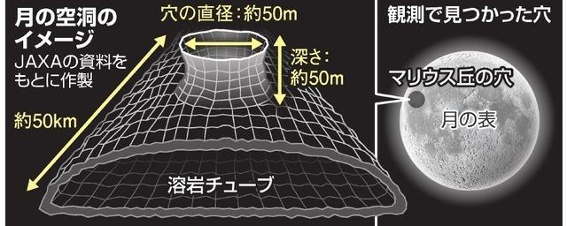 【衝撃】月の地下に長さ50キロの空洞、探査機「かぐや」で判明wwwwwwwwwwwwwwwwのサムネイル画像
