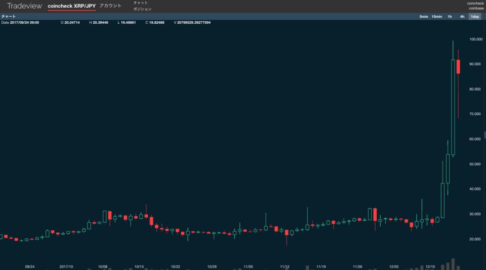 【衝撃】ビットコインに続き、アルトコインも暴騰!この波に乗るしかないwwwwwwwwwwのサムネイル画像
