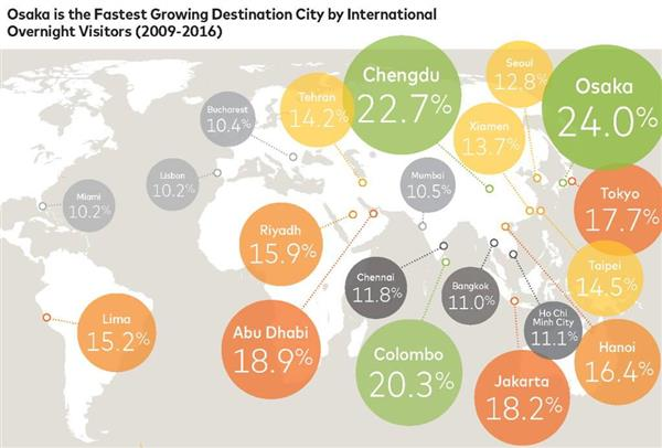 【調査】「急成長渡航先ランキング」大阪が2年連続で世界一にwwwwwwwのサムネイル画像