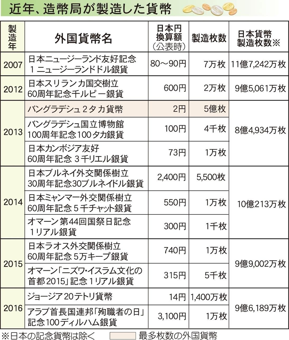 【驚愕】「外国コイン」も日本産、技術力やばすぎワロタwwwwwwwwwwwwwwwwwwのサムネイル画像