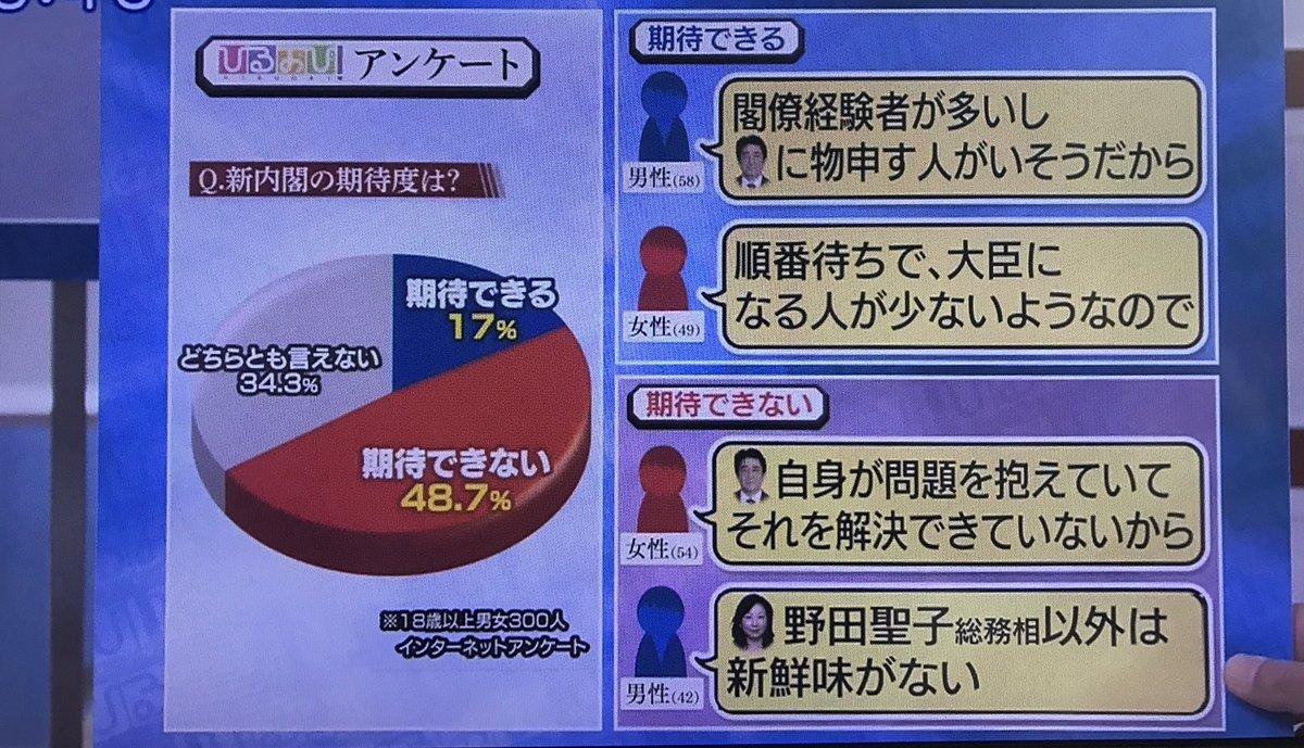 【世論調査】毎日新聞発表の改造内閣支持率がこちらwwwwwwwwwwwwwwwwwwwwwwwのサムネイル画像