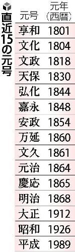 【新元号】政府「簡単な漢字にします」 少ない画数で国民の「元号離れ」を防ぐ狙いのサムネイル画像