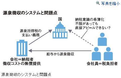 自営業のやつ集まれ~(^o^)ノ 明日3月15日は確定申告締切日のサムネイル画像