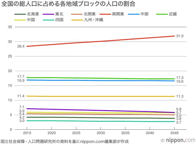 【衝撃】厚労省「2045年までの地域別の推計人口」を公表 → 東京圏がヤバイことにwwwwwwwwwwwwwのサムネイル画像