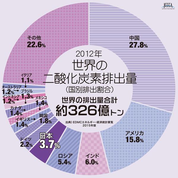 英国大臣「日本は温室効果ガスを40%削減すべき、できなければ金払え」のサムネイル画像