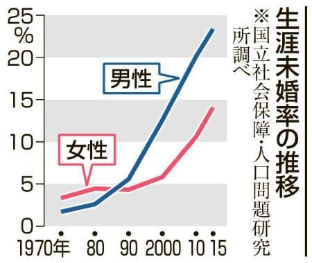 【結婚離れ】生涯未婚率 → 男性23%、女性14%、過去最高を更新へ・・・このままじゃ少子化どころじゃないぞのサムネイル画像