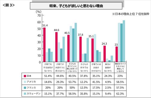 日本の女性が子供を作らない理由が判明!経済的要因が一番の原因ではなかった!のサムネイル画像