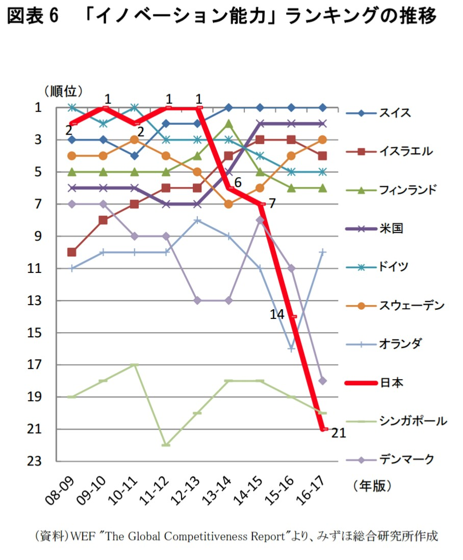 安倍晋三「日本のイノベーションランキングを2017年までに世界1位にする!」→ 結果wwwwwwwwwwwwwwwwwのサムネイル画像