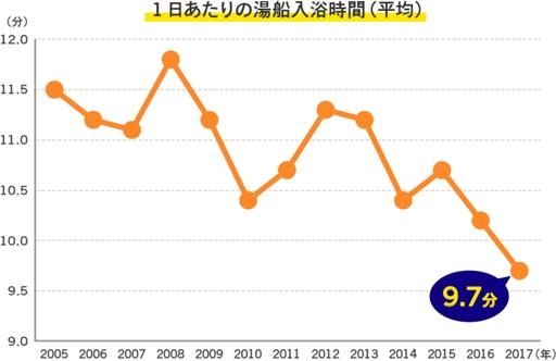 【衝撃】日本人の入浴時間が12年間で16%減少「忙しくてじっくり入れない」のサムネイル画像