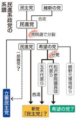 【民進・希望】新党の最有力候補党名がこちらwwwwwwwwwwwwのサムネイル画像