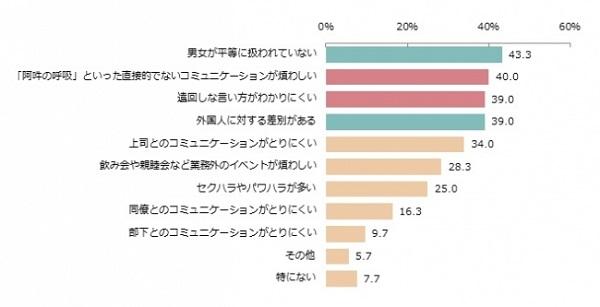 【悲報】日本で働く外国人「上司が帰るまで帰れない」「飲み会強制参加なのに割り勘」 のサムネイル画像