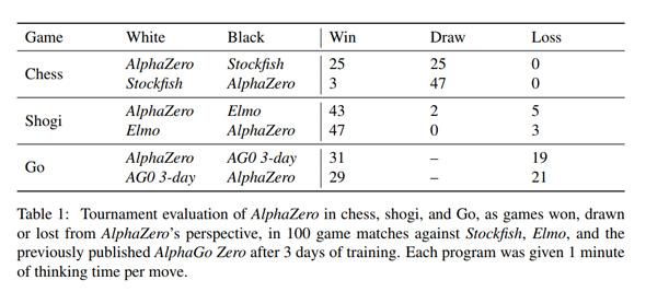 【化物】Googleが最強のチェス・将棋AI「AlphaZero」を発表 わずか24時間の自己学習で最強AIを上回るwwwwwwwwのサムネイル画像