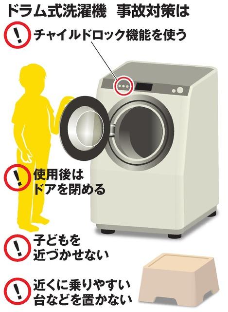 【大阪】男児(5)、ドラム式洗濯機に閉じ込められる → その結果・・・のサムネイル画像