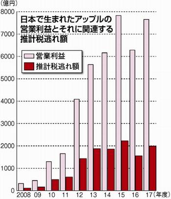 【アップル】日本で得た利益を税逃れ 総額1.2兆円と判明・・・のサムネイル画像