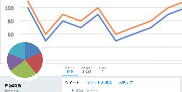 【衝撃】「一番信用できない新聞は?」→ Twitterで調査した結果wwwwwwwwwwのサムネイル画像