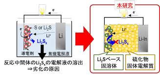 【衝撃】リチウム硫黄電池の開発に成功 → リチウムイオン電池の2倍以上を蓄電可能へwwwwwwwwwwwww のサムネイル画像