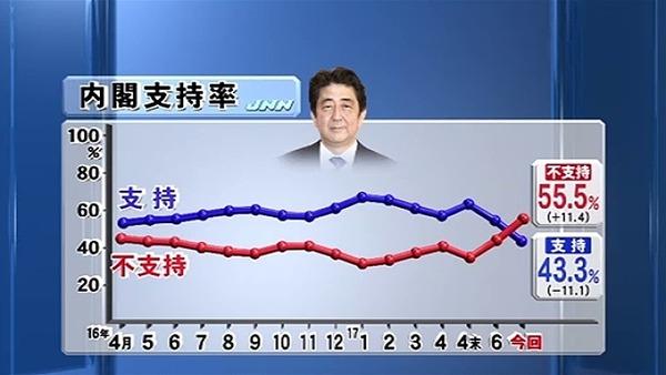 【調査】安倍内閣支持率が発足以来最低にwwwwwwwwwwwwwwwwwwwのサムネイル画像