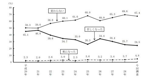 【都民生活調査】東京都民の75%が「今後も東京に住みたい」のサムネイル画像