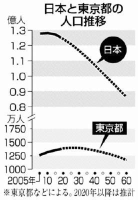 東京都「東京の人口、25年がピーク それからが本当の地獄だ」のサムネイル画像