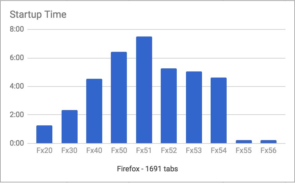 【朗報】Firefox、起動時間を大幅短縮。1691個のタブを開いた状態でも数秒で起動!!のサムネイル画像