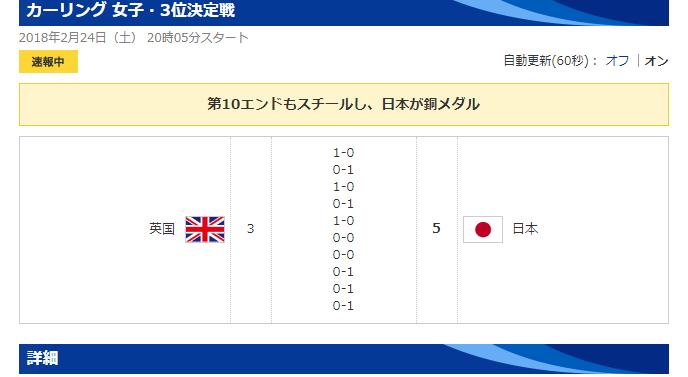 【速報】女子カーリング!!!日本が初の銅メダルキタ━━━━(゚∀゚)━━━━!!のサムネイル画像