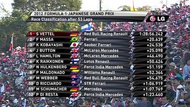 F1日本GP(鈴鹿)で小林可夢偉が3位表彰台!キタ――(゚∀゚)――!!のサムネイル画像
