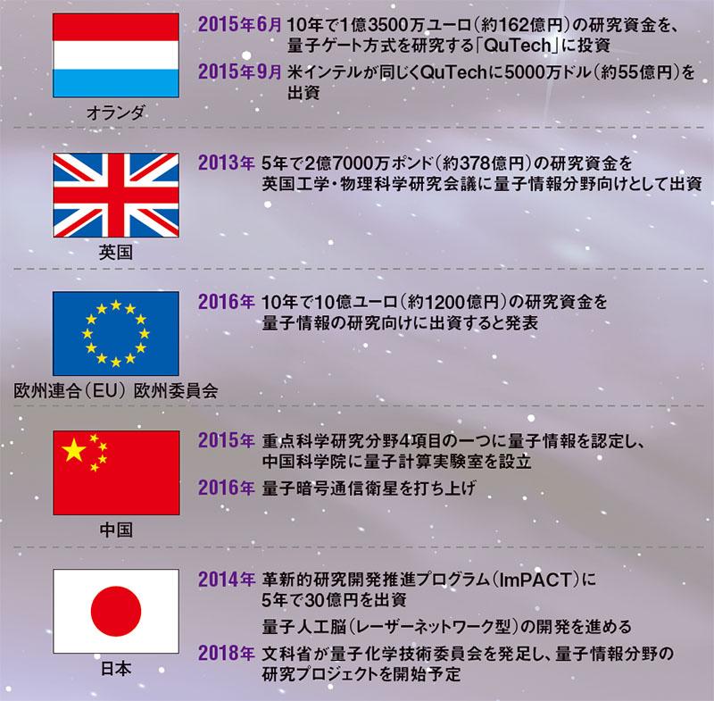 加熱する量子コンピュータ投資 → オランダ162億円 英国378億円 EU1200億円 日本・・・のサムネイル画像
