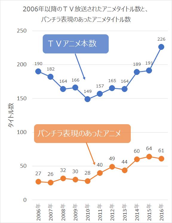 【数えたの誰だよw】TVアニメの23.7%はパンチラがあり、その内1話目にパンチラがある確率は53.4%wwwwwwwwwwwwwのサムネイル画像