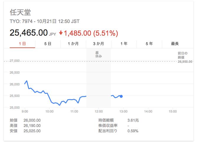 【株価】任天堂、新ハードを発表した結果wwwwwwwwwwのサムネイル画像