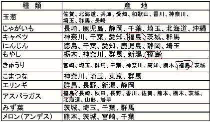 福島県内の一部地域で出荷停止の措置を解除のサムネイル画像