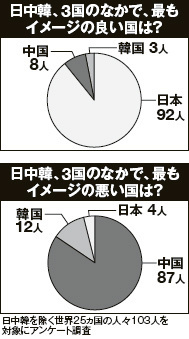日中韓でイメージの良い国はどれ?→25ヶ国103人のうち92人が日本と回答のサムネイル画像