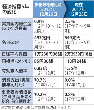 【毎日新聞】安倍政権5年、景気回復もデフレ脱却見えずのサムネイル画像