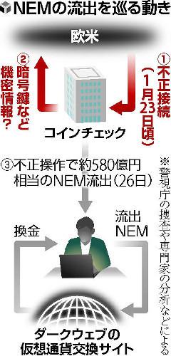 【コインチェック】NEM流出事件に新事実発覚!→ これはヒドすぎるwwwwwwwwwwwwwwのサムネイル画像
