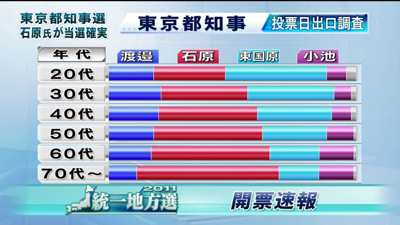 【選挙】世代別投票、若者は東に老人は石原。明確に分かれるのサムネイル画像