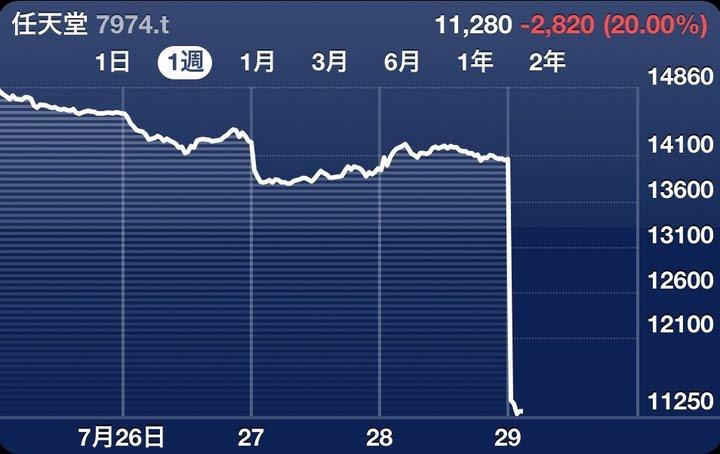 【神値下げ】任天堂、株価も大幅値下げ!!のサムネイル画像