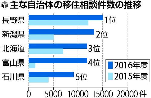【社会】富山への移住相談9倍、39位から4位に急浮上wwwwwwwwwwのサムネイル画像