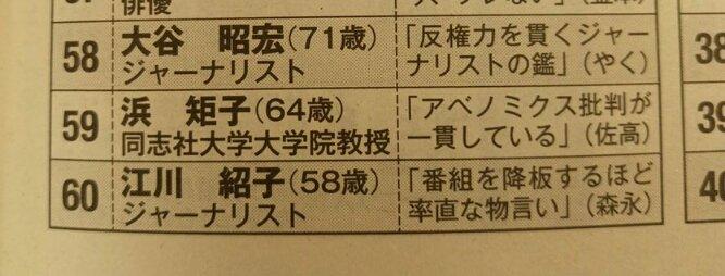 【話題】「いま日本で一番信用できる人ベスト100」に津田大介、浜矩子、室井佑月、山本太郎らがランクインwwwwwwwwwwwwwのサムネイル画像