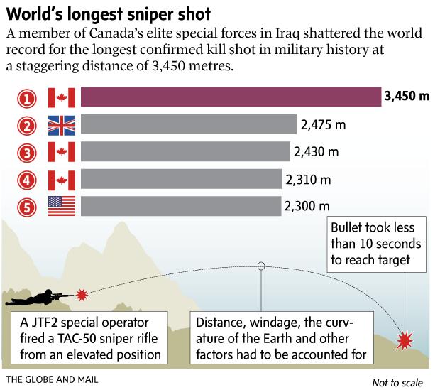 カナダのスナイパーが3450mの距離からの狙撃に成功し正解記録を大幅更新のサムネイル画像