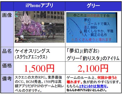 iPhoneの有料アプリはガラケーのように月額だと思われているのサムネイル画像