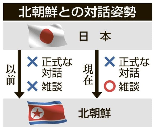 【衝撃】日本政府「北朝鮮との対話は、雑談という名目なら応じてもいい」 のサムネイル画像