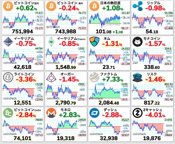 【悲報】仮想通貨バブル、完全に終わるwwwwwwwwwwwwwwwwwwwwのサムネイル画像
