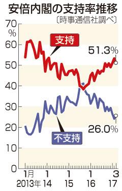 【パヨク悲報】最新世論調査、民進党支持率は4.1%まで下落www 安倍内閣支持率は微減のサムネイル画像