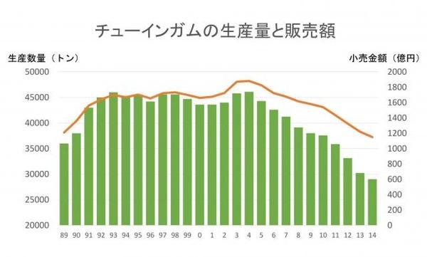 日本人のガム離れ、10年で4割縮小のサムネイル画像