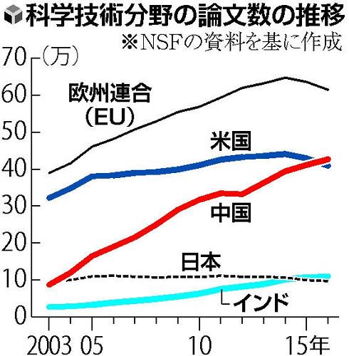 【科学】科学論文数、日本はインドにも抜かれる → 1位はあの国の模様・・・のサムネイル画像