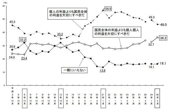 【悲報】〈内閣府調査〉日本人の愛国心、終了へ・・・のサムネイル画像