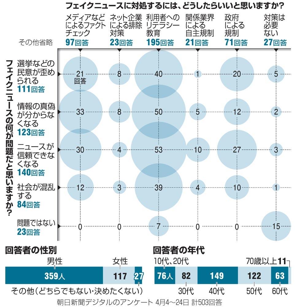 【衝撃】朝日新聞「広がるフェイクニュース。伝統メディアはどう向き合えば?」のサムネイル画像
