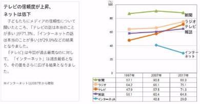 【調査】テレビの信頼度は過去最高、ネットは最低にwwwwwwwwwwwwwwwのサムネイル画像