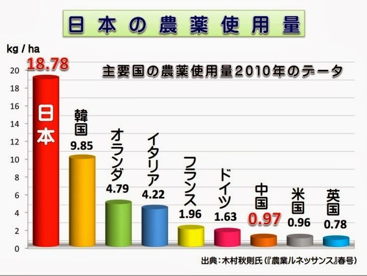【画像】日本の農薬の使用量が世界一だったと話題にwwwwwwwwwwwのサムネイル画像