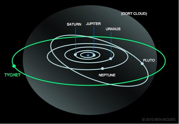 太陽系に木星の4倍程の大きさで、環も衛星もある惑星が判明のサムネイル画像
