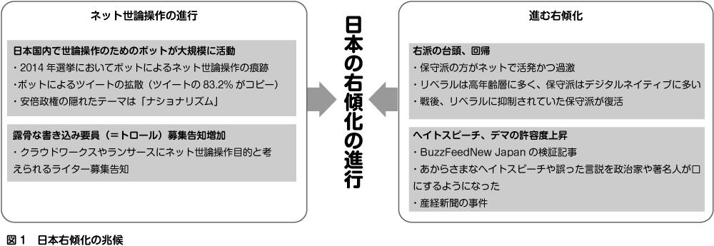 【研究】「日本が右傾化しててヤバくね?」→ ドイツの大学教授が統計分析した結果wwwwwwwwwwのサムネイル画像